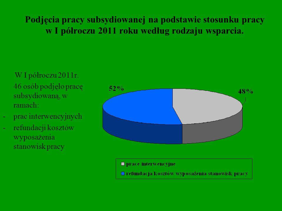 Podjęcia pracy subsydiowanej na podstawie stosunku pracy w I półroczu 2011 roku według rodzaju wsparcia.