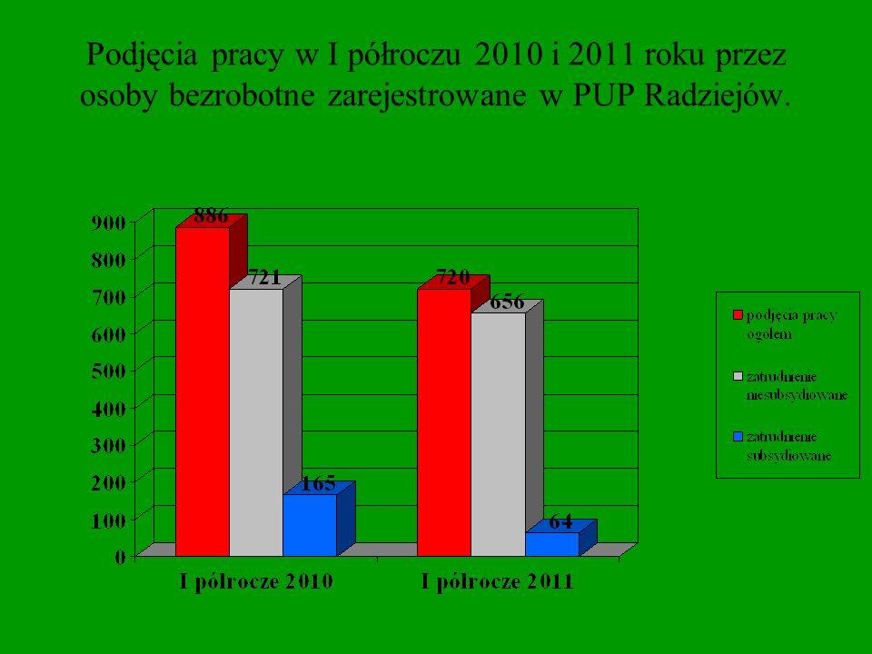 Podjęcia pracy niesubsydiowanej w I półroczu 2011 roku według rodzaju nawiązanego stosunku prawnego.