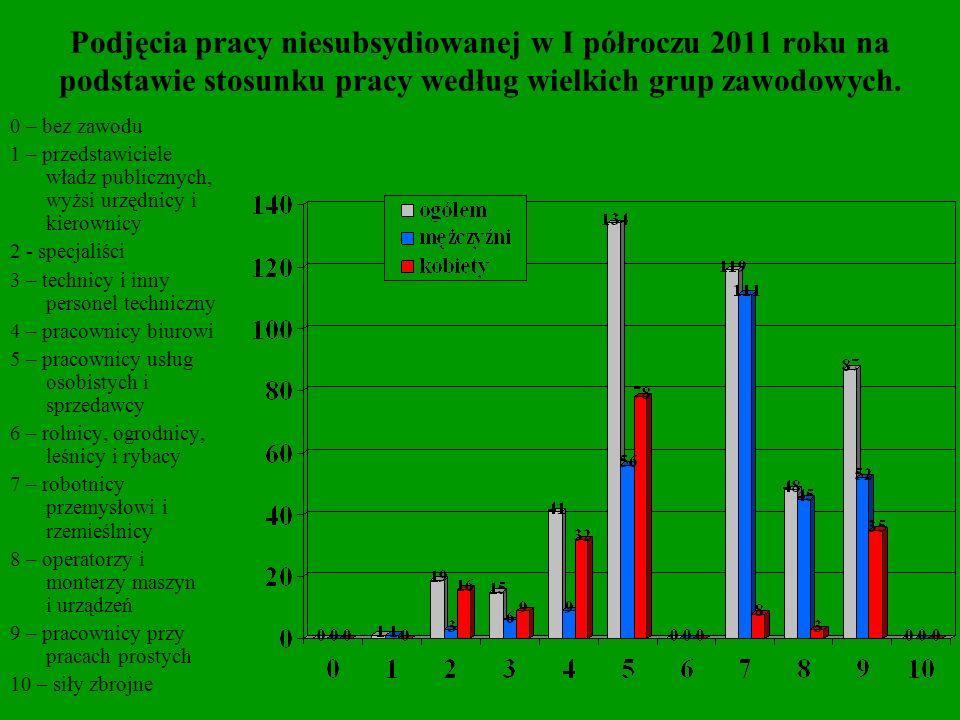 Podjęcia pracy niesubsydiowanej na podstawie stosunku pracy w I półroczu 2011 roku według zawodów.