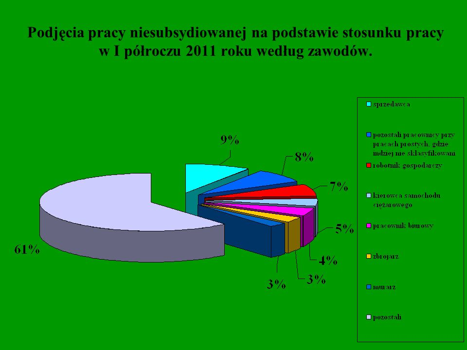 Wykształcenie osób bezrobotnych podejmujących zatrudnienie niesubsydiowane w I półroczu 2011 roku.