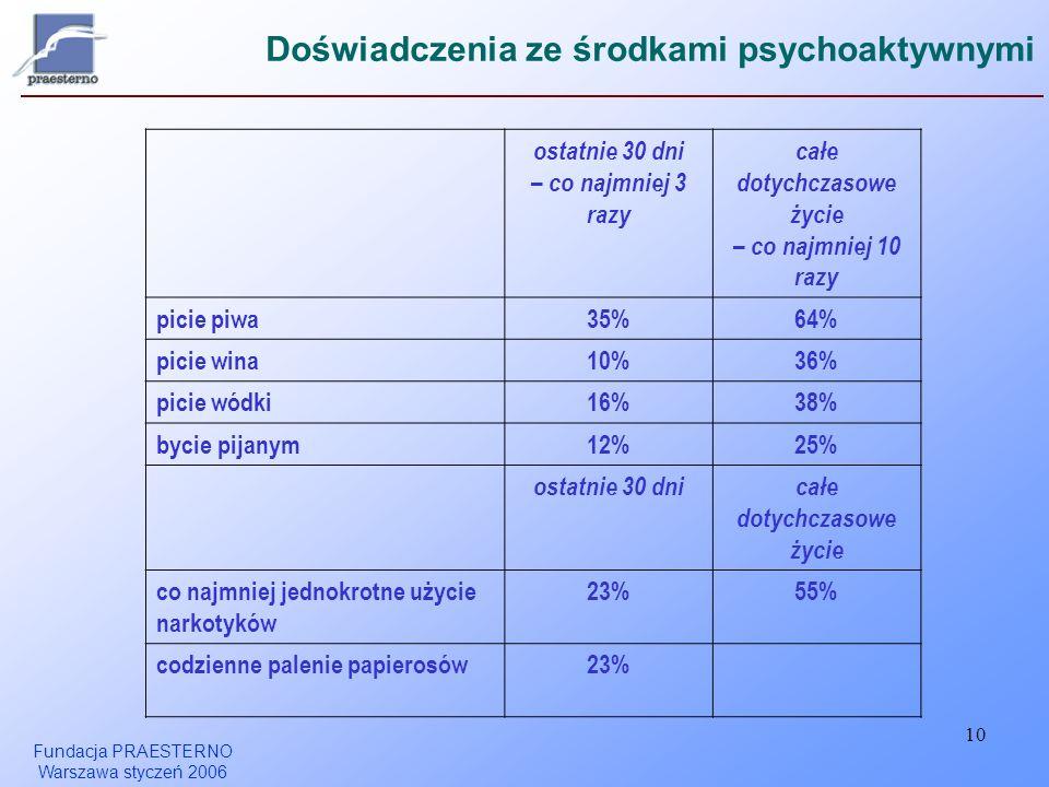 Fundacja PRAESTERNO Warszawa styczeń 2006 10 Doświadczenia ze środkami psychoaktywnymi ostatnie 30 dni – co najmniej 3 razy całe dotychczasowe życie – co najmniej 10 razy picie piwa35%64% picie wina10%36% picie wódki16%38% bycie pijanym12%25% ostatnie 30 dnicałe dotychczasowe życie co najmniej jednokrotne użycie narkotyków 23%55% codzienne palenie papierosów23%