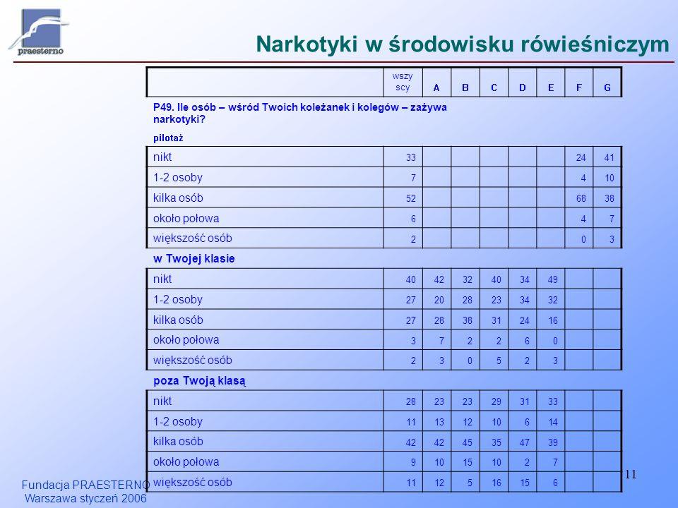 Fundacja PRAESTERNO Warszawa styczeń 2006 11 Narkotyki w środowisku rówieśniczym wszy scy ABCDEFG P49.