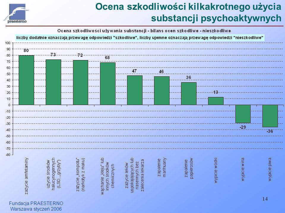 Fundacja PRAESTERNO Warszawa styczeń 2006 14 Ocena szkodliwości kilkakrotnego użycia substancji psychoaktywnych