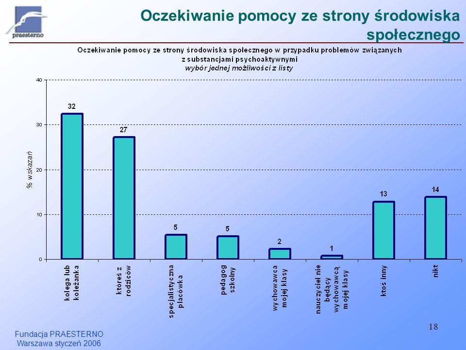 Fundacja PRAESTERNO Warszawa styczeń 2006 18 Oczekiwanie pomocy ze strony środowiska społecznego