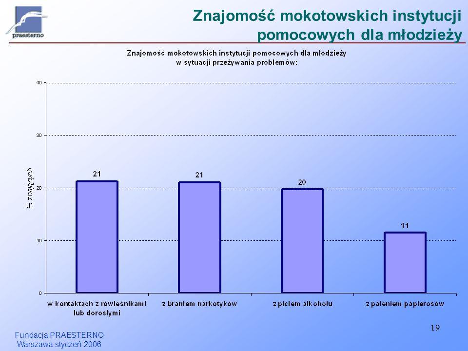 Fundacja PRAESTERNO Warszawa styczeń 2006 19 Znajomość mokotowskich instytucji pomocowych dla młodzieży