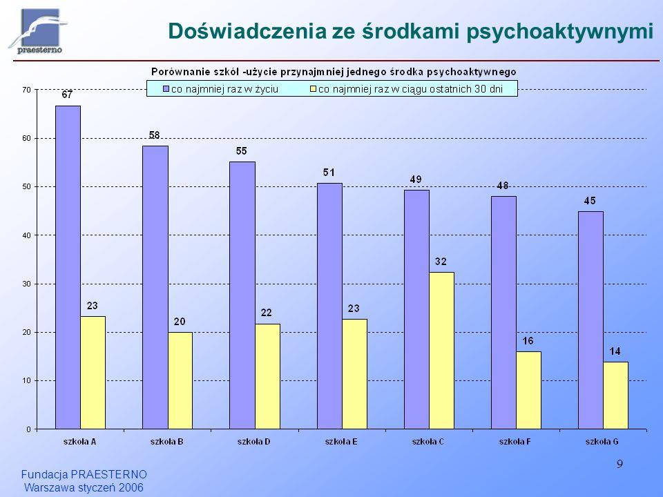 Fundacja PRAESTERNO Warszawa styczeń 2006 9 Doświadczenia ze środkami psychoaktywnymi