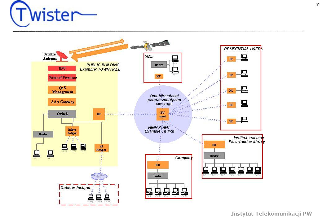 7 Instytut Telekomunikacji PW