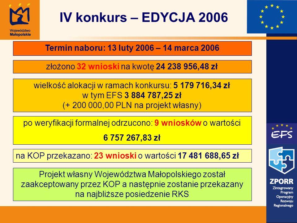 Termin naboru: 13 luty 2006 – 14 marca 2006 złożono 32 wnioski na kwotę 24 238 956,48 zł wielkość alokacji w ramach konkursu: 5 179 716,34 zł w tym EF