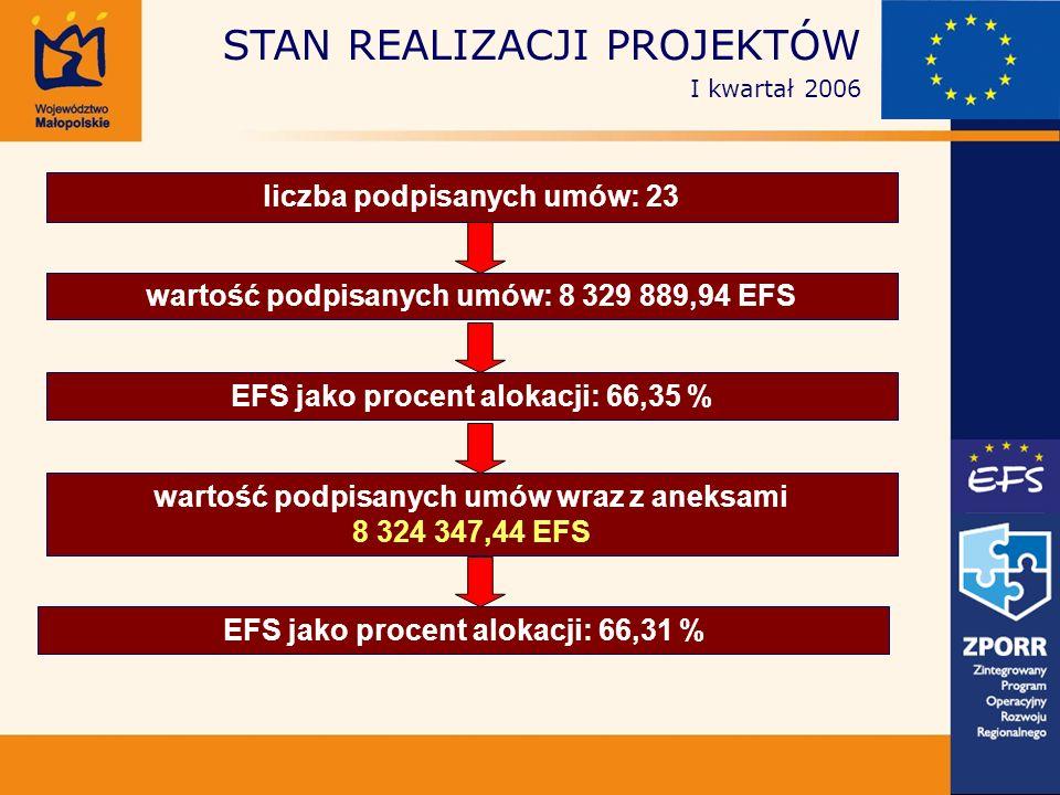 liczba podpisanych umów: 23 wartość podpisanych umów: 8 329 889,94 EFS EFS jako procent alokacji: 66,35 % wartość podpisanych umów wraz z aneksami 8 324 347,44 EFS EFS jako procent alokacji: 66,31 % STAN REALIZACJI PROJEKTÓW I kwartał 2006