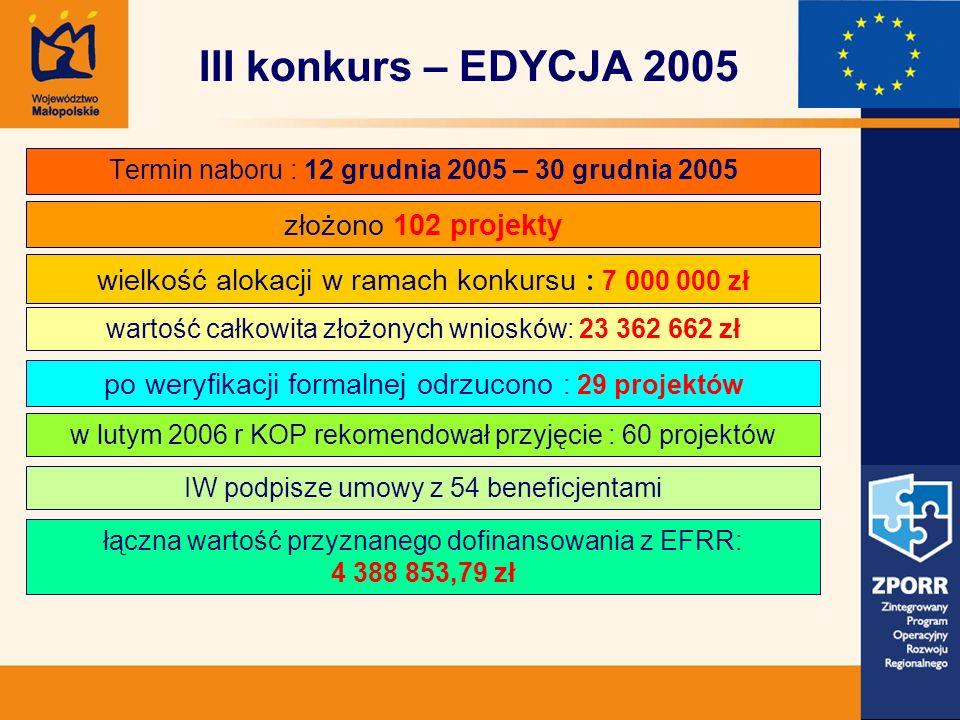 Termin naboru : 12 grudnia 2005 – 30 grudnia 2005 złożono 102 projekty III konkurs – EDYCJA 2005 wielkość alokacji w ramach konkursu : 7 000 000 zł po weryfikacji formalnej odrzucono : 29 projektów wartość całkowita złożonych wniosków: 23 362 662 zł w lutym 2006 r KOP rekomendował przyjęcie : 60 projektów IW podpisze umowy z 54 beneficjentami łączna wartość przyznanego dofinansowania z EFRR: 4 388 853,79 zł