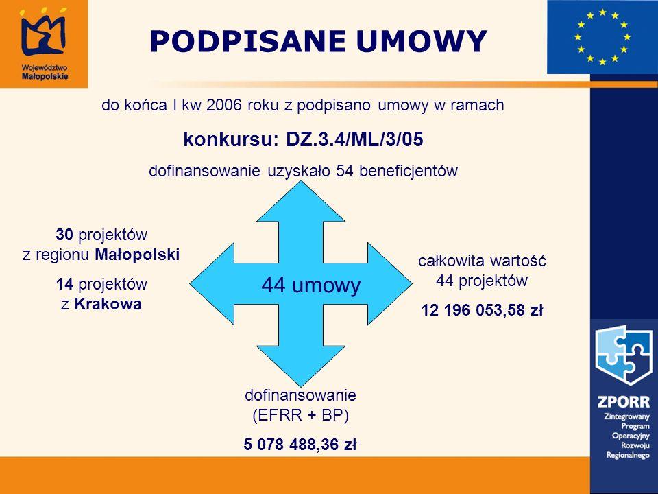PODPISANE UMOWY do końca I kw 2006 roku z podpisano umowy w ramach konkursu: DZ.3.4/ML/3/05 dofinansowanie uzyskało 54 beneficjentów 44 umowy całkowit