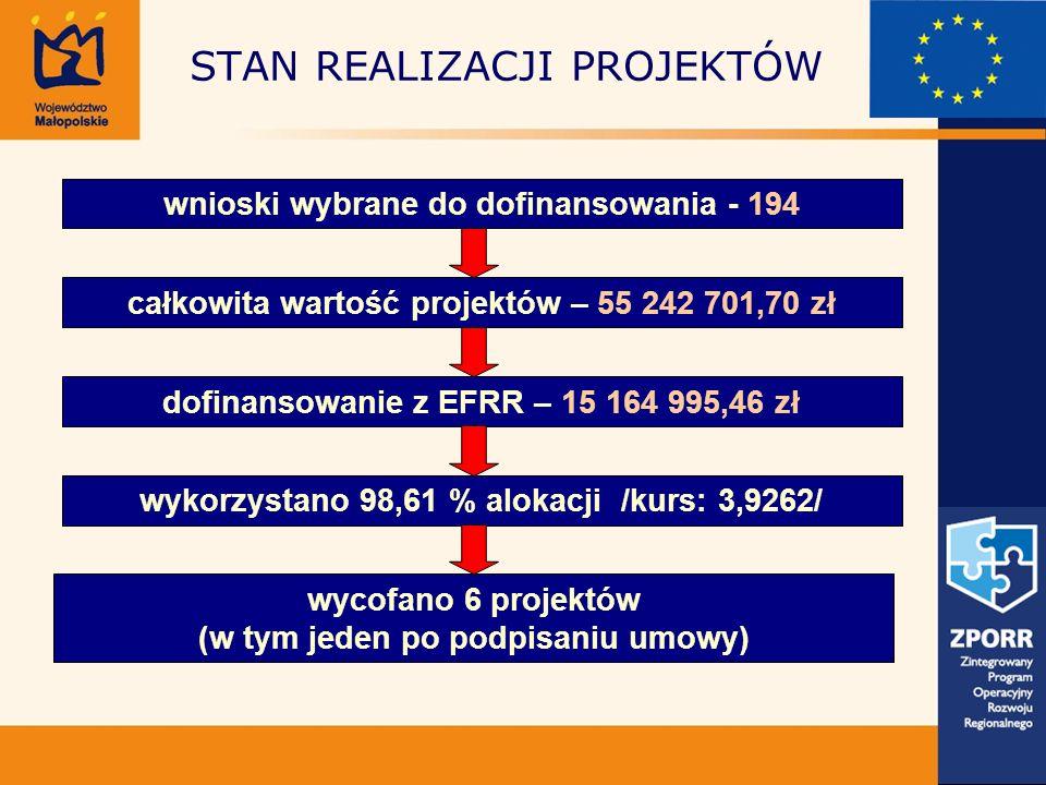 STAN REALIZACJI PROJEKTÓW wnioski wybrane do dofinansowania - 194 całkowita wartość projektów – 55 242 701,70 zł dofinansowanie z EFRR – 15 164 995,46 zł wykorzystano 98,61 % alokacji /kurs: 3,9262/ wycofano 6 projektów (w tym jeden po podpisaniu umowy)