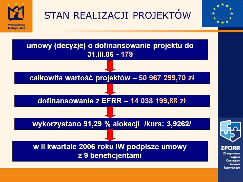 STAN REALIZACJI PROJEKTÓW umowy (decyzje) o dofinansowanie projektu do 31.III.06 - 179 całkowita wartość projektów – 50 967 299,70 zł dofinansowanie z EFRR – 14 038 199,88 zł wykorzystano 91,29 % alokacji /kurs: 3,9262/ w II kwartale 2006 roku IW podpisze umowy z 9 beneficjentami