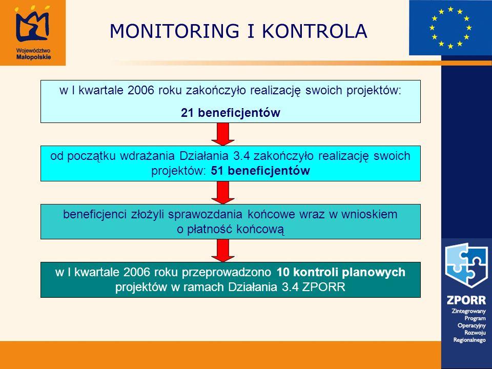 MONITORING I KONTROLA w I kwartale 2006 roku zakończyło realizację swoich projektów: 21 beneficjentów od początku wdrażania Działania 3.4 zakończyło r