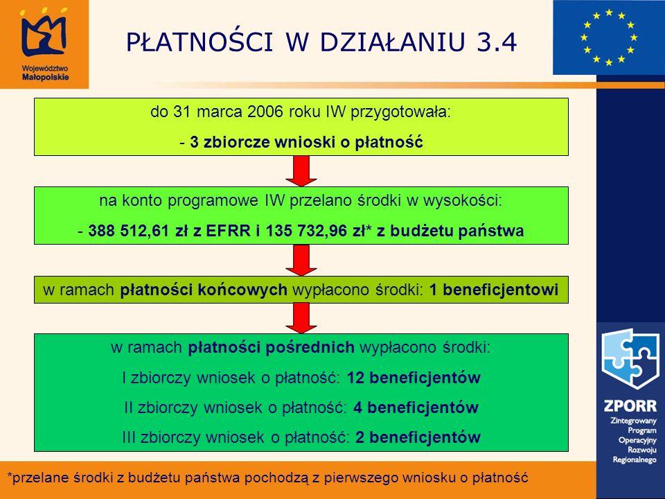 PŁATNOŚCI W DZIAŁANIU 3.4 do 31 marca 2006 roku IW przygotowała: - 3 zbiorcze wnioski o płatność na konto programowe IW przelano środki w wysokości: - 388 512,61 zł z EFRR i 135 732,96 zł* z budżetu państwa *przelane środki z budżetu państwa pochodzą z pierwszego wniosku o płatność w ramach płatności końcowych wypłacono środki: 1 beneficjentowi w ramach płatności pośrednich wypłacono środki: I zbiorczy wniosek o płatność: 12 beneficjentów II zbiorczy wniosek o płatność: 4 beneficjentów III zbiorczy wniosek o płatność: 2 beneficjentów