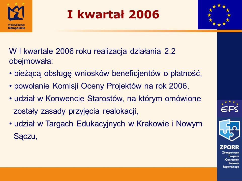 I kwartał 2006 W I kwartale 2006 roku realizacja działania 2.2 obejmowała: bieżącą obsługę wniosków beneficjentów o płatność, powołanie Komisji Oceny Projektów na rok 2006, udział w Konwencie Starostów, na którym omówione zostały zasady przyjęcia realokacji, udział w Targach Edukacyjnych w Krakowie i Nowym Sączu,