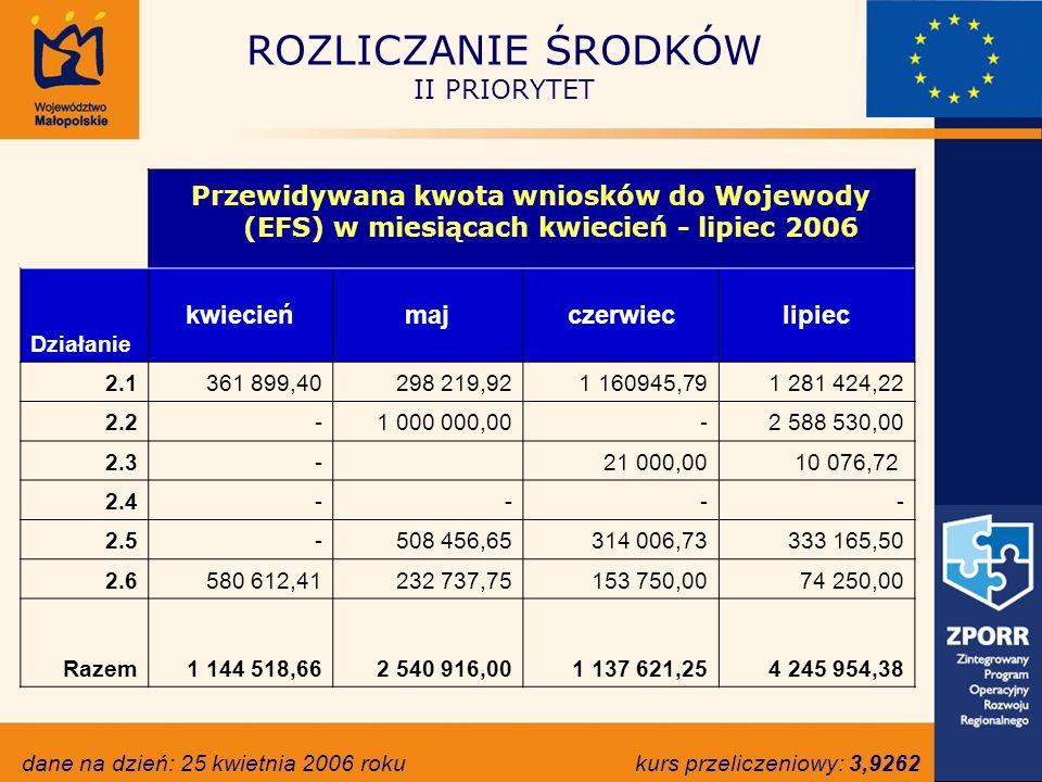 ROZLICZANIE ŚRODKÓW II PRIORYTET Przewidywana kwota wniosków do Wojewody (EFS) w miesiącach kwiecień - lipiec 2006 Działanie kwiecieńmajczerwieclipiec 2.1 361 899,40 298 219,92 1 160945,79 1 281 424,22 2.2 - 1 000 000,00 - 2 588 530,00 2.3 - 21 000,0010 076,72 2.4 - - - - 2.5 - 508 456,65 314 006,73 333 165,50 2.6 580 612,41 232 737,75 153 750,00 74 250,00 Razem 1 144 518,66 2 540 916,00 1 137 621,25 4 245 954,38 dane na dzień: 25 kwietnia 2006 rokukurs przeliczeniowy: 3,9262