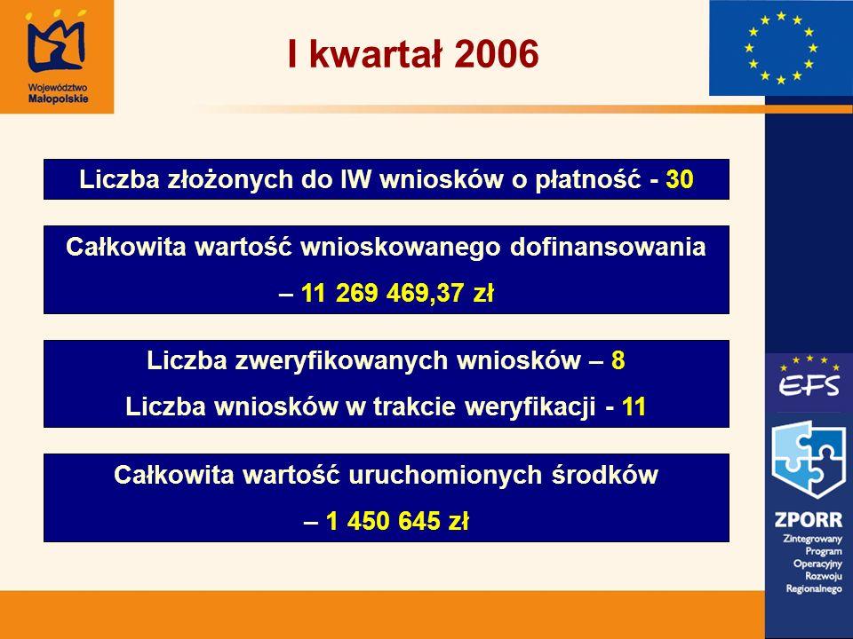 Liczba złożonych do IW wniosków o płatność - 30 Całkowita wartość wnioskowanego dofinansowania – 11 269 469,37 zł Liczba zweryfikowanych wniosków – 8