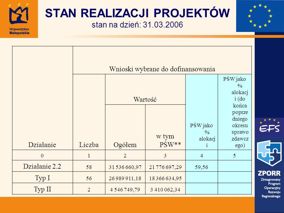Termin naboru: 13 luty 2006 – 14 marca 2006 złożono 32 wnioski na kwotę 24 238 956,48 zł wielkość alokacji w ramach konkursu: 5 179 716,34 zł w tym EFS 3 884 787,25 zł (+ 200 000,00 PLN na projekt własny) po weryfikacji formalnej odrzucono: 9 wniosków o wartości 6 757 267,83 zł na KOP przekazano: 23 wnioski o wartości 17 481 688,65 zł IV konkurs – EDYCJA 2006 Projekt własny Województwa Małopolskiego został zaakceptowany przez KOP a następnie zostanie przekazany na najbliższe posiedzenie RKS