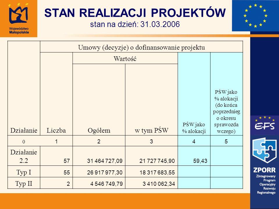 STAN REALIZACJI PROJEKTÓW stan na dzień: 31.03.2006 Działanie Umowy (decyzje) o dofinansowanie projektu Liczba Wartość PŚW jako % alokacji PŚW jako % alokacji (do końca poprzednieg o okresu sprawozda wczego) Ogółemw tym PŚW 0 12345 Działanie 2.2 5731 464 727,0921 727 745,9059,43 Typ I 5526 917 977,3018 317 683,55 Typ II 24 546 749,793 410 062,34