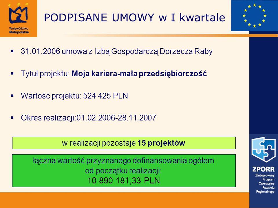 31.01.2006 umowa z Izbą Gospodarczą Dorzecza Raby Tytuł projektu: Moja kariera-mała przedsiębiorczość Wartość projektu: 524 425 PLN Okres realizacji:0