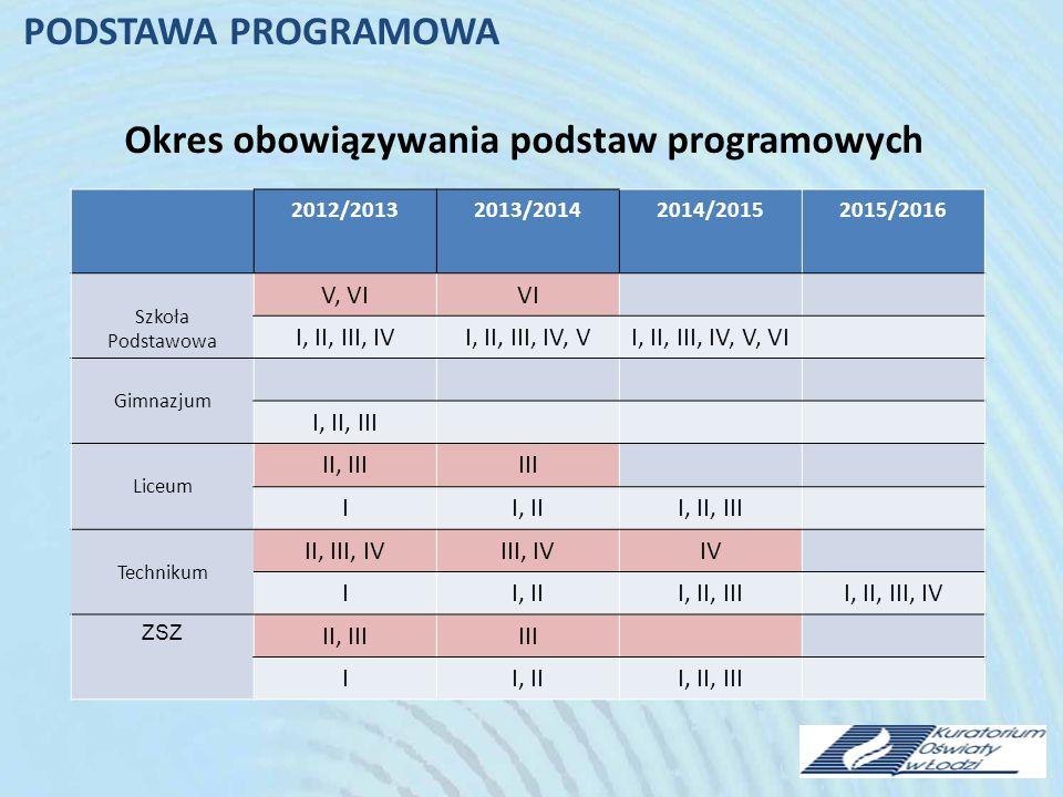 Okres obowiązywania podstaw programowych 2012/20132013/20142014/20152015/2016 Szkoła Podstawowa V, VIVI I, II, III, IVI, II, III, IV, VI, II, III, IV, V, VI Gimnazjum I, II, III Liceum II, IIIIII II, III, II, III Technikum II, III, IVIII, IVIV II, III, II, IIII, II, III, IV ZSZ II, IIIIII II, III, II, III PODSTAWA PROGRAMOWA