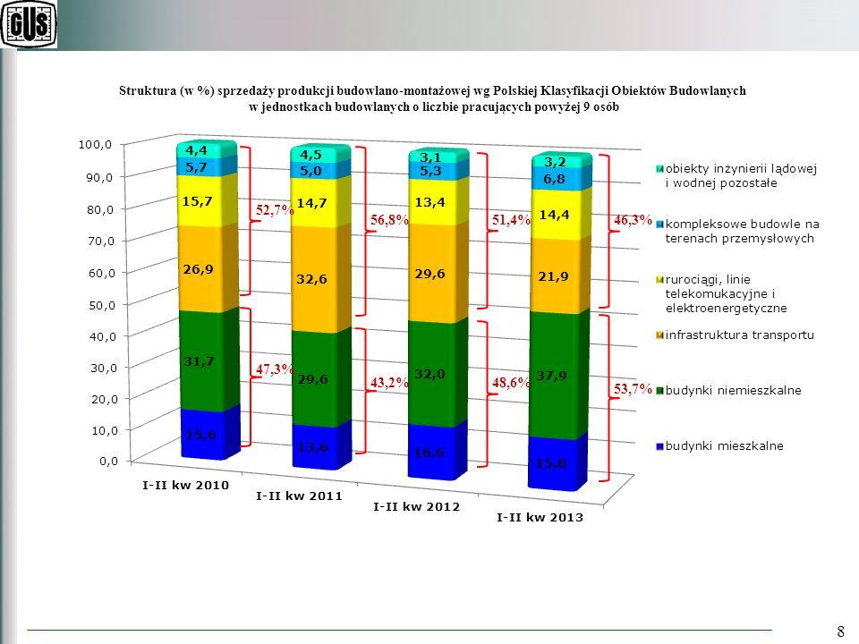 19 Wskaźnik rentowności netto przedsiębiorstw budowlanych (w %) zatrudniających > 49 osób