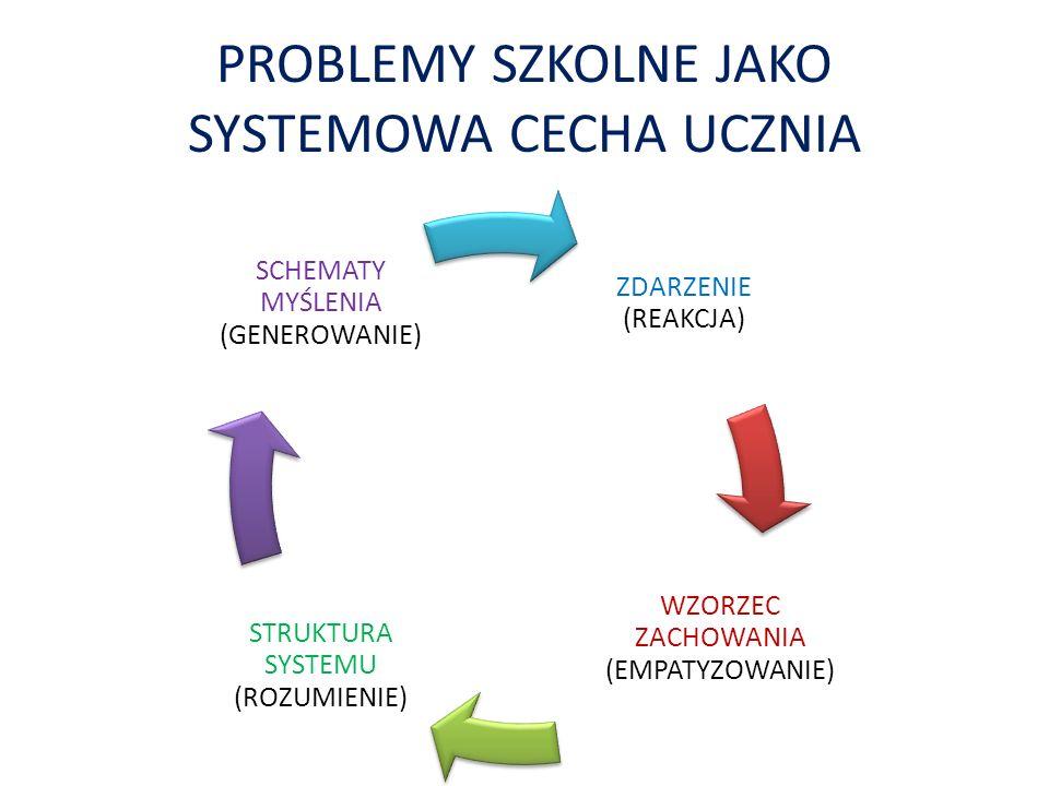 PROBLEMY SZKOLNE JAKO SYSTEMOWA CECHA UCZNIA ZDARZENIE (REAKCJA) WZORZEC ZACHOWANIA (EMPATYZOWANIE) STRUKTURA SYSTEMU (ROZUMIENIE) SCHEMATY MYŚLENIA (GENEROWANIE)