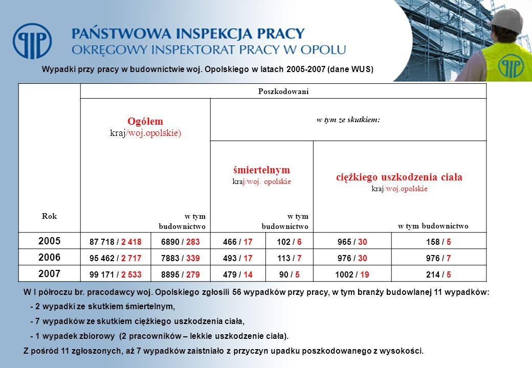 Wypadki przy pracy w budownictwie woj. Opolskiego w latach 2005-2007 (dane WUS) Rok Poszkodowani Ogółem kraj/woj.opolskie) w tym ze skutkiem: śmiertel