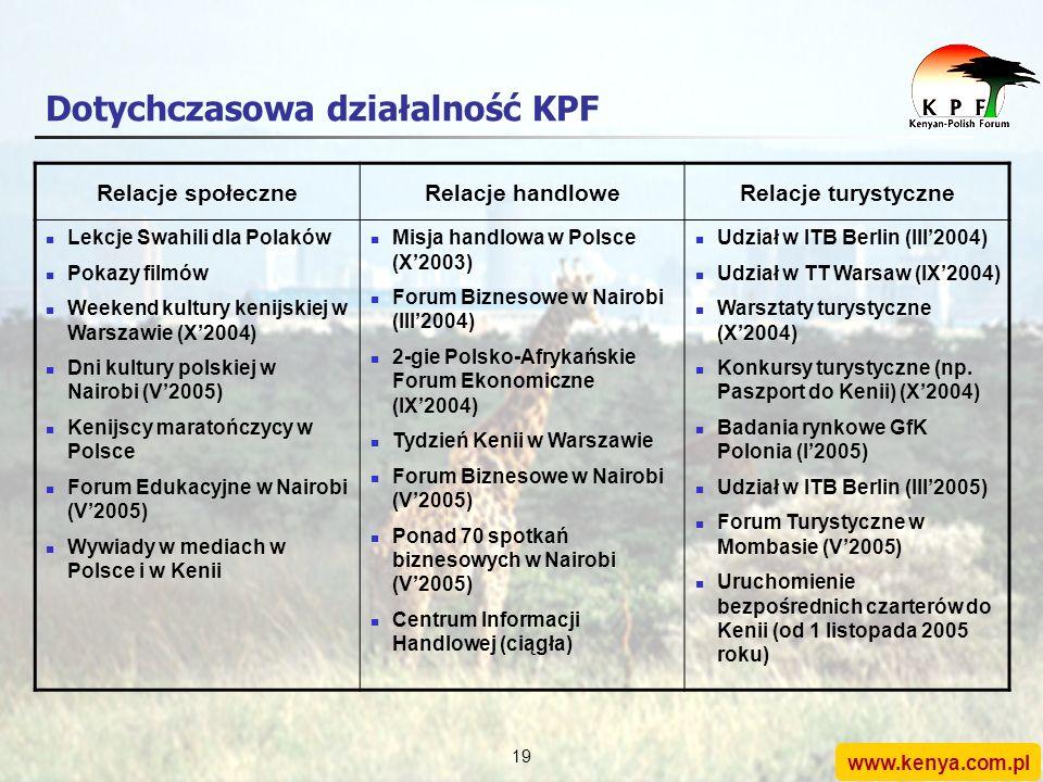 www.kenya.com.pl 18 Partnerzy strategiczni KPF Postawiliśmy sobie bardzo ambitne cele (10-krotne wzrosty w handlu i w turystyce w ciągu 4 lat) Poniewa