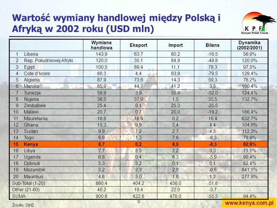 www.kenya.com.pl 4 Stosunki polsko-kenijskie: rys historyczny (2/2) Inwestycja ta miała początkowo charakter polityczny Zwrot na inwestycji społeczny: