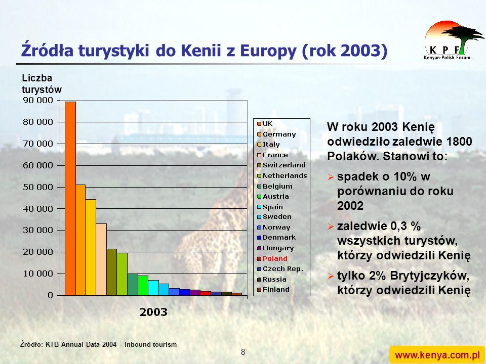 www.kenya.com.pl 7 Liczba Polaków odwiedzających Kenię Dane miesięczne (styczeń 2003 - marzec 2005) Źródło: KTB Annual Data 2004 – inbound tourism