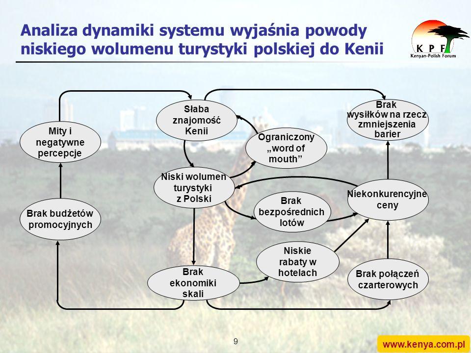 www.kenya.com.pl 8 Źródła turystyki do Kenii z Europy (rok 2003) W roku 2003 Kenię odwiedziło zaledwie 1800 Polaków. Stanowi to: spadek o 10% w porówn