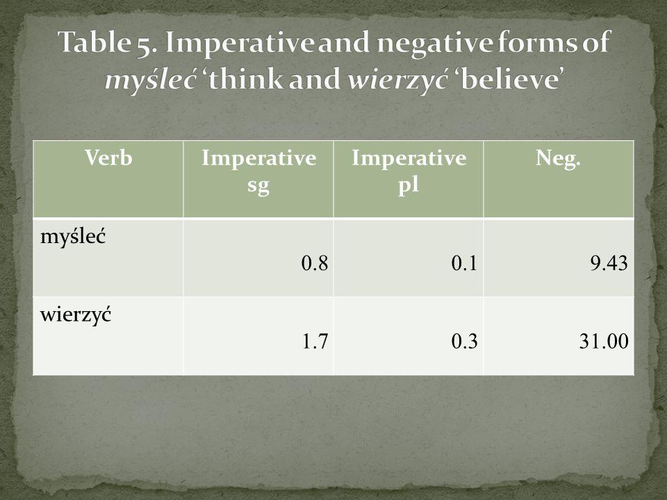 VerbImperative sg Imperative pl Neg. myśleć 0.80.19.43 wierzyć 1.70.331.00