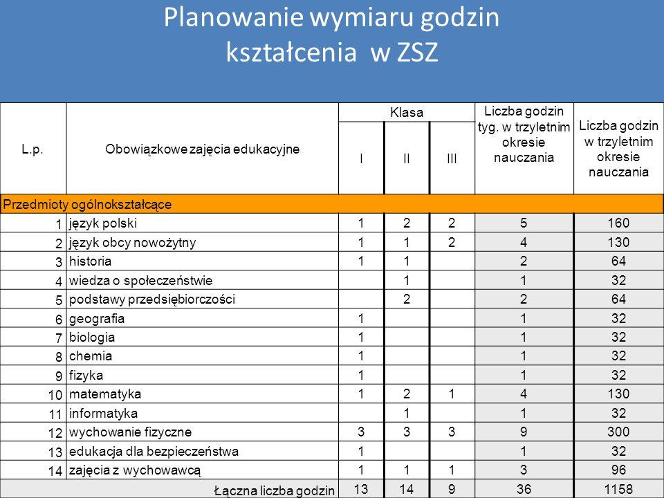 Planowanie wymiaru godzin kształcenia w ZSZ L.p.Obowiązkowe zajęcia edukacyjne Klasa Liczba godzin tyg. w trzyletnim okresie nauczania Liczba godzin w