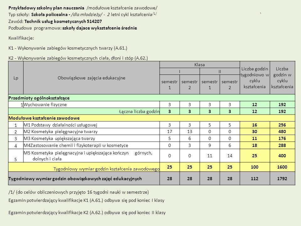 Przykładowy szkolny plan nauczania /modułowe kształcenie zawodowe/ Typ szkoły: Szkoła policealna - /dla młodzieży/ - 2 letni cykl kształcenia /1/ ` Za