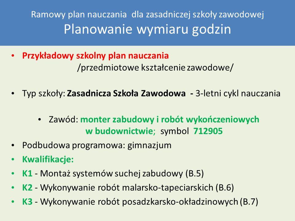 Ramowy plan nauczania dla zasadniczej szkoły zawodowej Planowanie wymiaru godzin Przykładowy szkolny plan nauczania /przedmiotowe kształcenie zawodowe