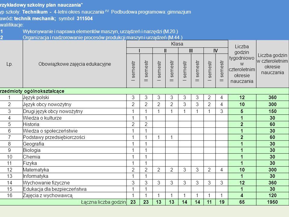 Przykładowy szkolny plan nauczania* Typ szkoły: Technikum - 4-letni okres nauczania /1/ Podbudowa programowa: gimnazjum Zawód: technik mechanik; symbo