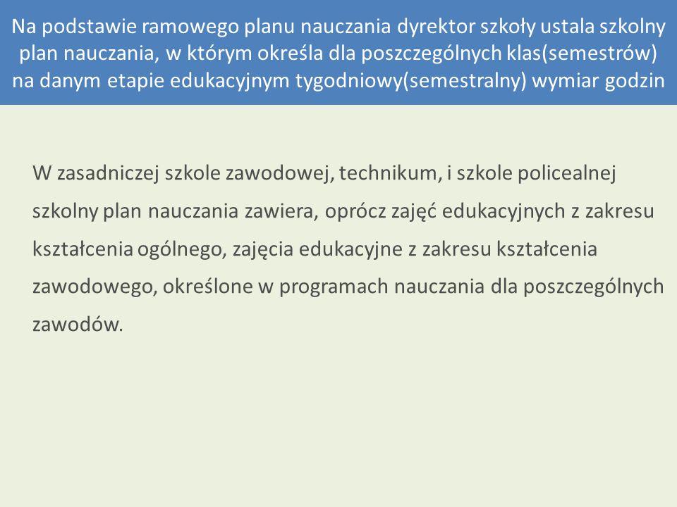 Lp.Obowiązkowe zajęcia edukacyjne Klasa Liczba godzin tygodniowo w trzyletnim cyklu kształcenia Liczba godzin w trzyletnim cyklu kształcenia IIIIII I półrocze II półrocze I półrocze II półrocze I półrocze II półrocze Przedmioty ogólnokształcące 1 Język polski1122225160 2 Język obcy nowożytny1111224130 3 Historia1111 264 4 Wiedza o społeczeństwie 11132 5 Podstawy przedsiębiorczości 22 264 6 Geografia11 132 7 Biologia11 132 8 Chemia11 132 9 Fizyka11 132 10 Matematyka1111224130 11 Informatyka 11 132 12 Wychowanie fizyczne3333339290 13 Edukacja dla bezpieczeństwa11 132 14 Godziny z wychowawcą111111396 Łączna liczba godzin w półroczu 13 12 11 361158 Łączna liczba godzin 131211361158