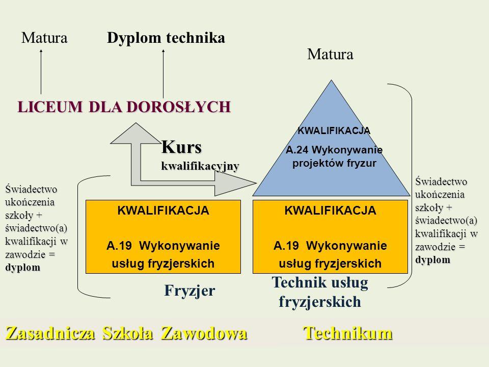 KWALIFIKACJA A.19 Wykonywanie usług fryzjerskich Fryzjer KWALIFIKACJA A.19 Wykonywanie usług fryzjerskich KWALIFIKACJA A.24 Wykonywanie projektów fryz