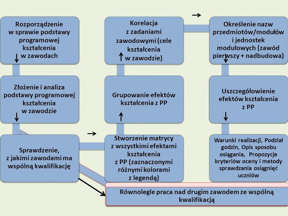 Rozporządzenie w sprawie podstawy programowej kształcenia w zawodach Złożenie i analiza podstawy programowej kształcenia w zawodzie Sprawdzenie, z jak