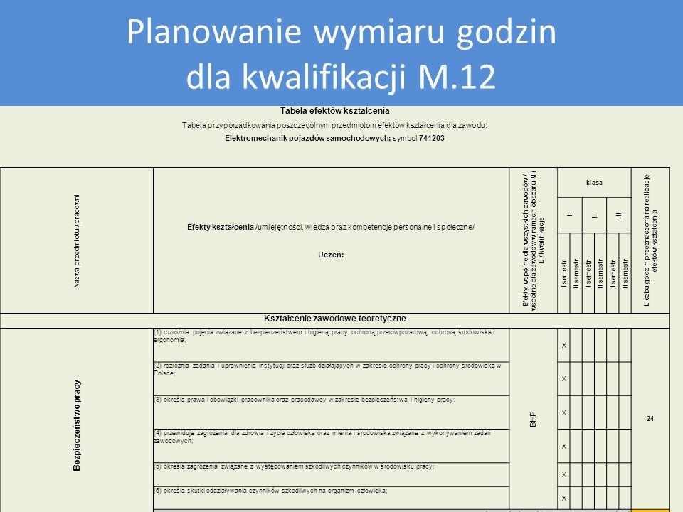 Plan nauczania dla kwalifikacji M12 Planowanie wymiaru godzin dla kwalifikacji M.12 Tabela efektów kształcenia Tabela przyporządkowania poszczególnym