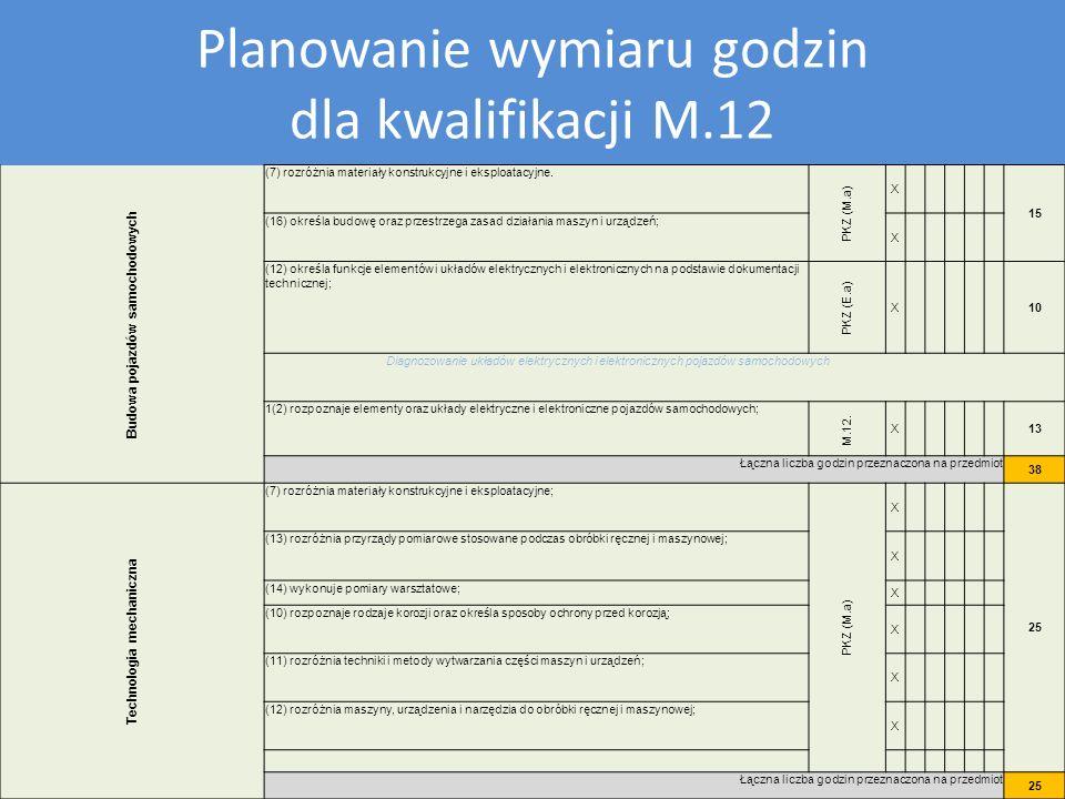 Plan nauczania dla kwalifikacji M12 Planowanie wymiaru godzin dla kwalifikacji M.12 Budowa pojazdów samochodowych (7) rozróżnia materiały konstrukcyjn