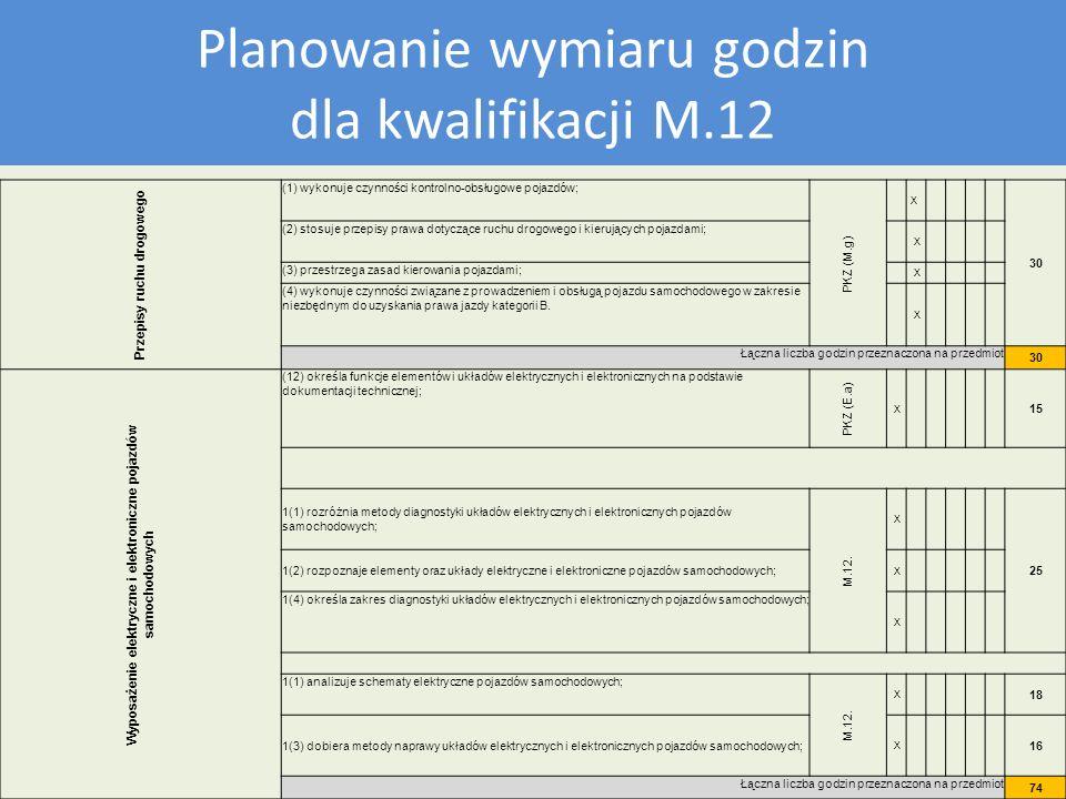 Plan nauczania dla kwalifikacji M12 Planowanie wymiaru godzin dla kwalifikacji M.12 Przepisy ruchu drogowego (1) wykonuje czynności kontrolno-obsługow