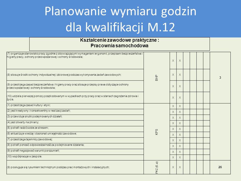 Plan nauczania dla kwalifikacji M12 Planowanie wymiaru godzin dla kwalifikacji M.12 Kształcenie zawodowe praktyczne : Pracownia samochodowa (7) organi