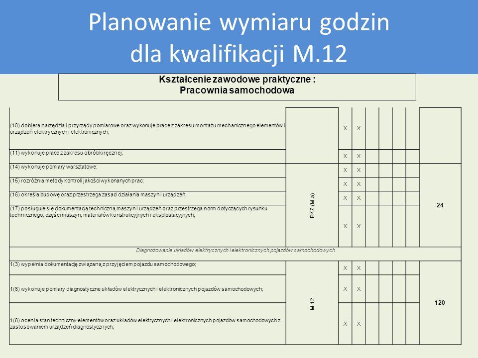 Plan nauczania dla kwalifikacji M12 Planowanie wymiaru godzin dla kwalifikacji M.12 Kształcenie zawodowe praktyczne : Pracownia samochodowa (10) dobie