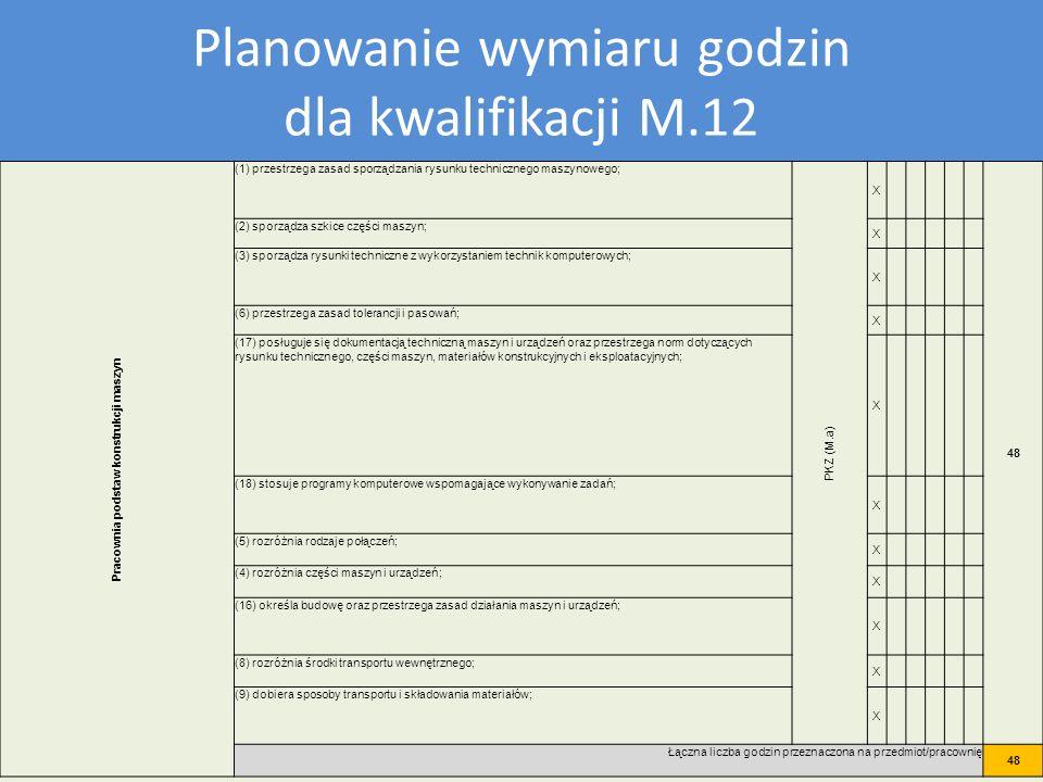 Plan nauczania dla kwalifikacji M12 Planowanie wymiaru godzin dla kwalifikacji M.12 Pracownia podstaw konstrukcji maszyn (1) przestrzega zasad sporząd