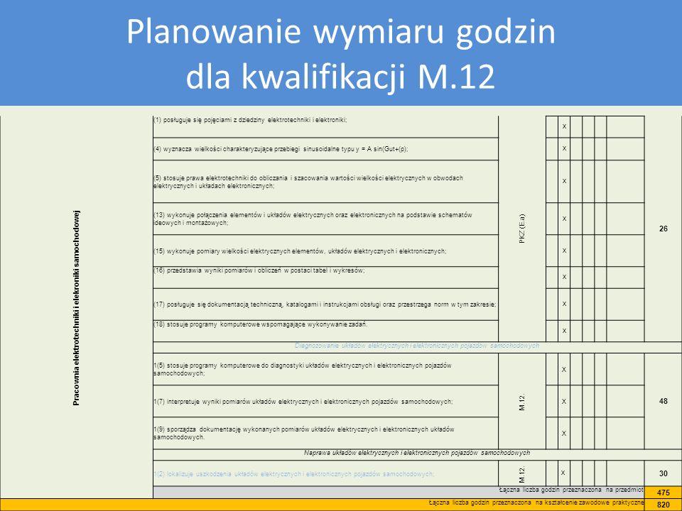 Plan nauczania dla kwalifikacji M12 Planowanie wymiaru godzin dla kwalifikacji M.12 Pracownia elektrotechniki i elekroniki samochodowej (1) posługuje