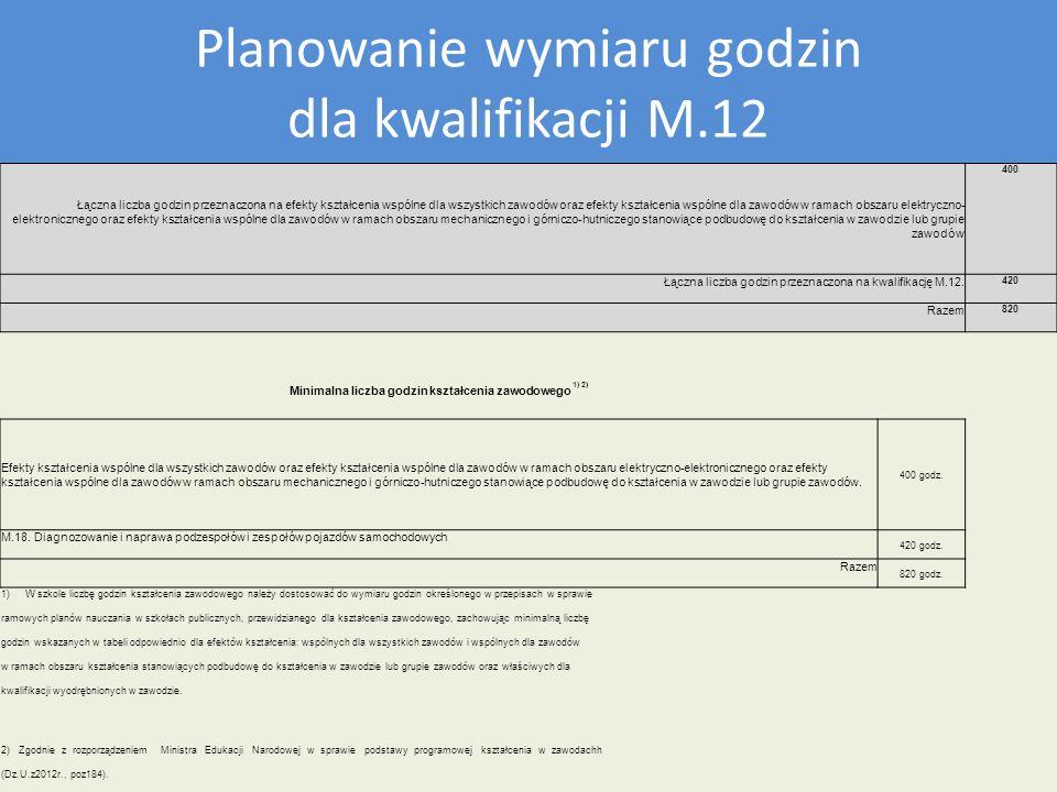 Plan nauczania dla kwalifikacji M12 Planowanie wymiaru godzin dla kwalifikacji M.12 Łączna liczba godzin przeznaczona na efekty kształcenia wspólne dl