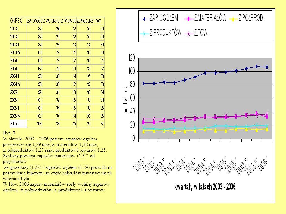 Rys. 3. W okresie 2003 – 2006 poziom zapasów ogółem powiększył się 1,29 razy, z.